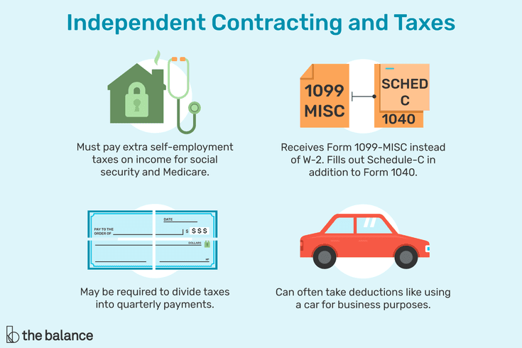 How To Report And Pay Independent Contractor Taxes Independent