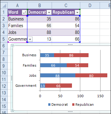 Bar Chart Shows Word Counts From Convention Speeches Excel Excel Tutorials Word Usage
