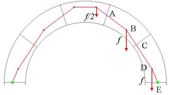 Empuje, Es la presion que se ejerce sobre un arco o boveda.