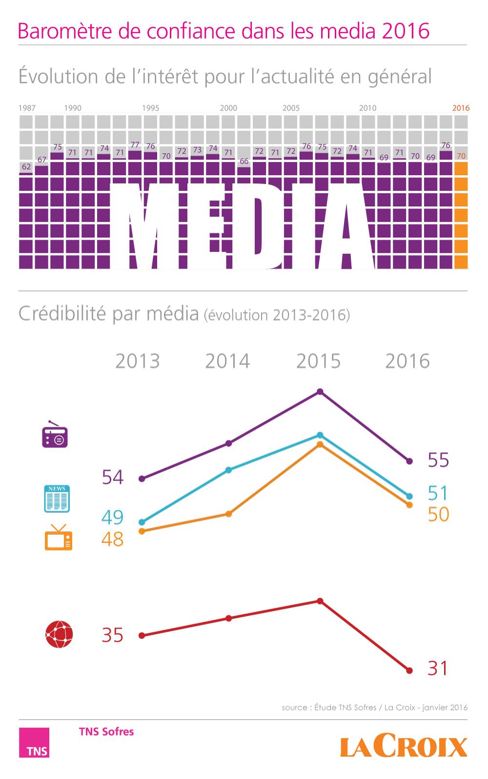 Baromètre 2016 de confiance des Français dans les media http://www.tns-sofres.com/etudes-et-points-de-vue/barometre-2016-de-confiance-des-francais-dans-les-media
