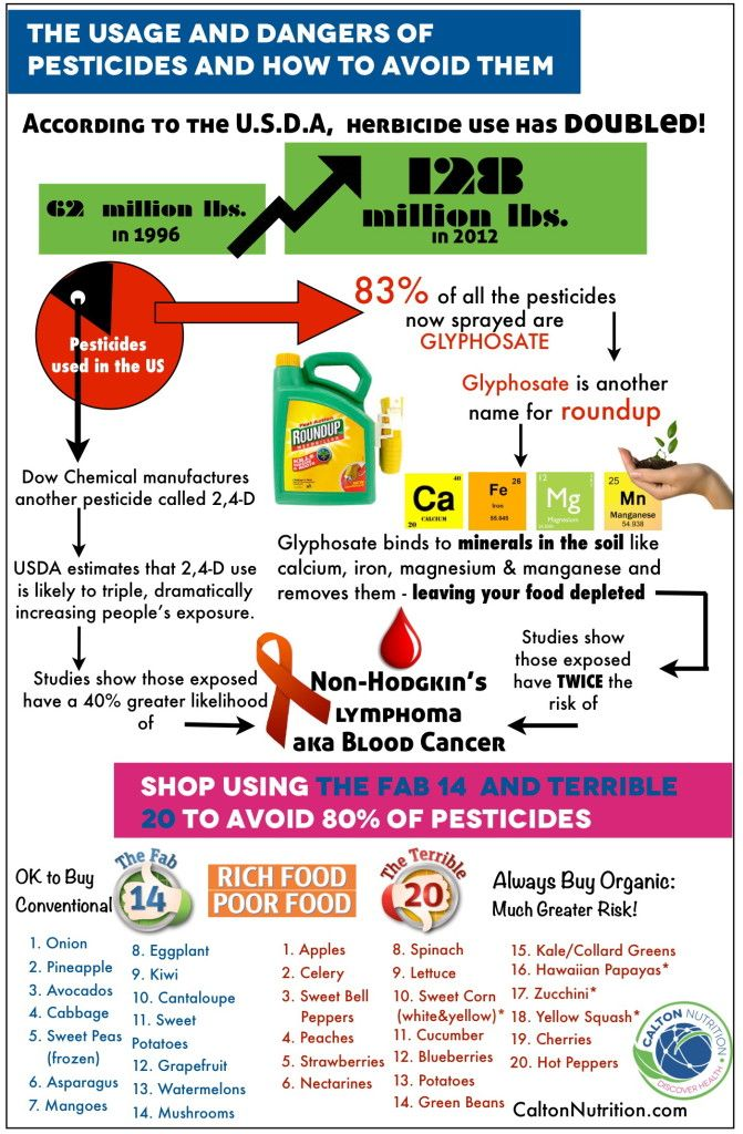Glyphosate on Produce & How to Protect