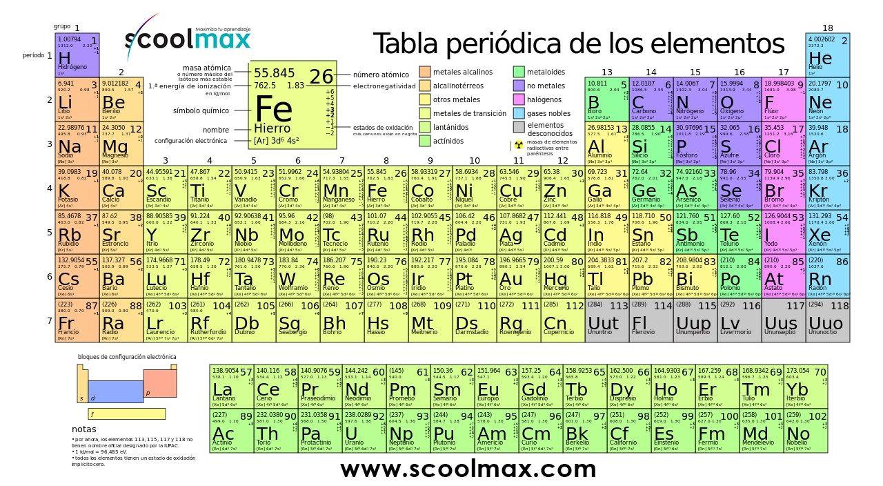 Tabla periodica de los elementos quimicos actualizada blanco y tabla periodica actual blanco y negro choice image periodic resultado de imagen de tabla periodica curso urtaz Choice Image