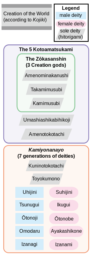 Japanese Creation Myth Mythology Myths Essay Idea Example Argument