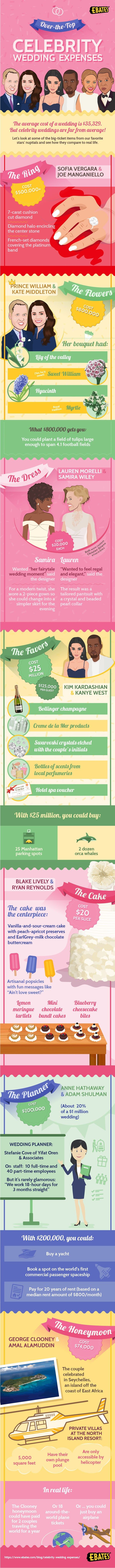 Over-the-Top Celebrity Wedding Expenses #Infographic