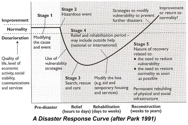 Image result for park hazard response curve