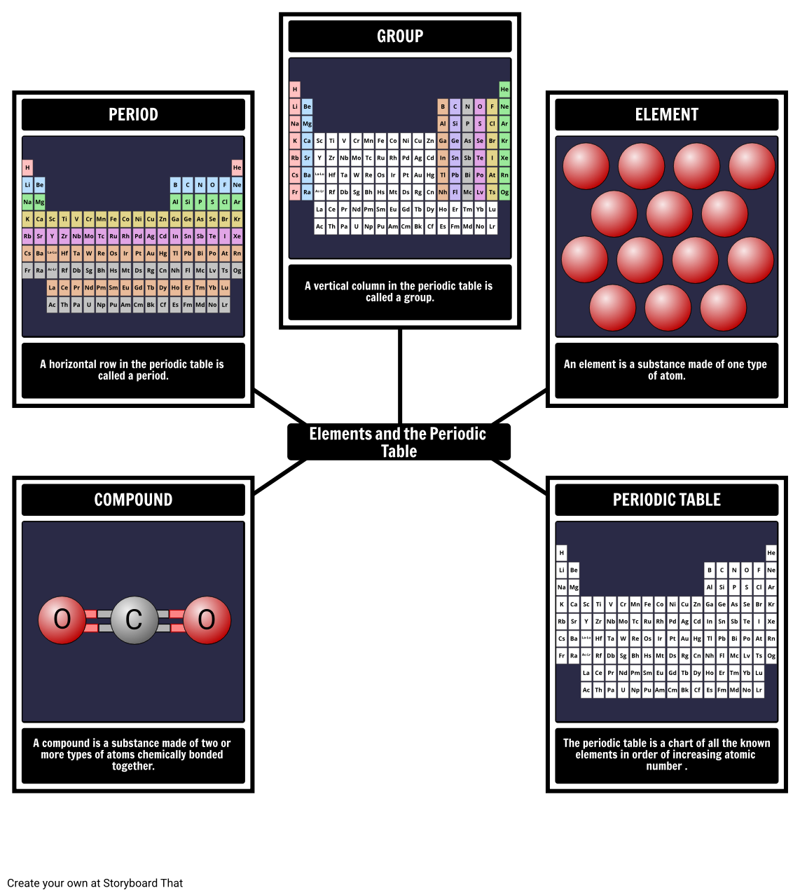 Periodic table elements vocabulary have your students put key periodic table elements vocabulary have your students put key vocabulary into practice one gamestrikefo Image collections