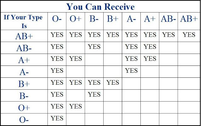 Blood group match chart blood type blood receivers blood donation