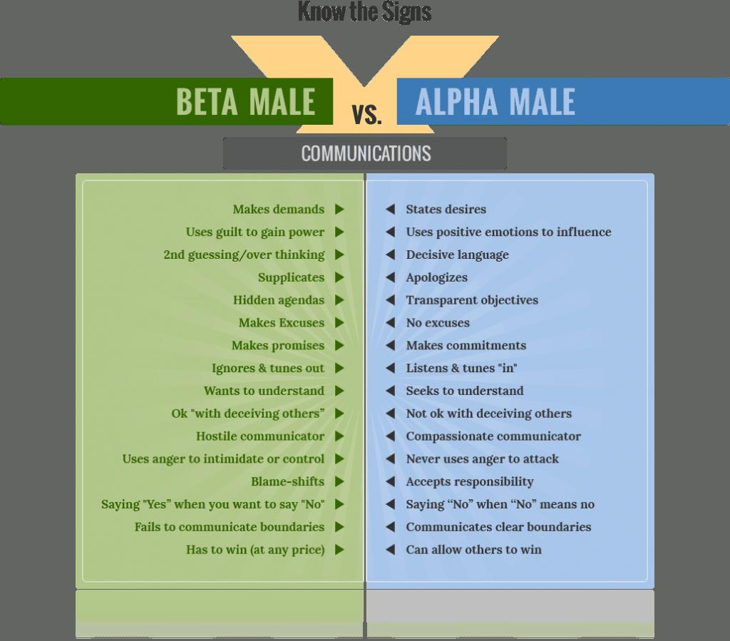 being an alpha male