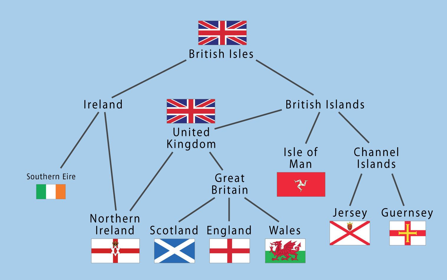 Seems Similar But Varies Know The Difference Between British Isles Great Britain And United Kingdom British Isles Great Britain Britain
