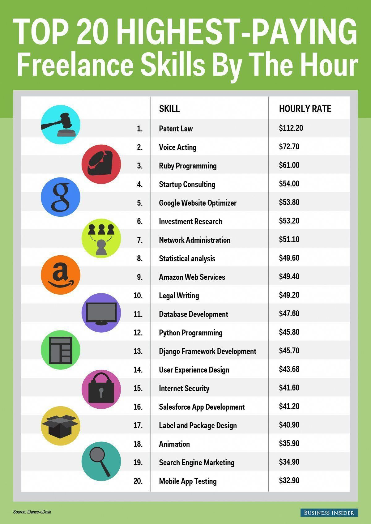20 Highest Paying Jobs You Can Do From Home Us Businesses Will Spend Half A Billion Dollars Hiring Remote Freela How To Get Money High Paying Jobs Paying Jobs