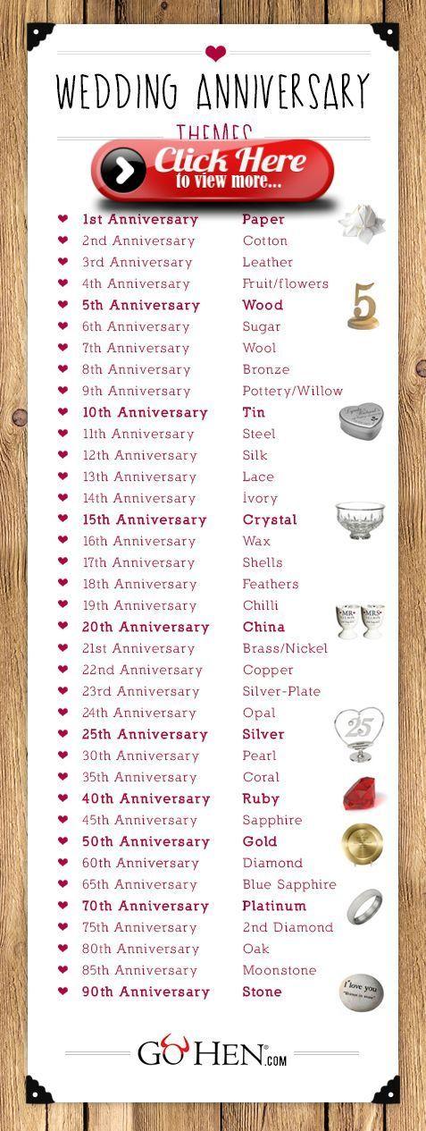 Wedding Anniversary Gift List By Year Adewi6rwg Wedding Anniversary Gift List Wedding Anniversary Gifts 12 Year Anniversary Gifts