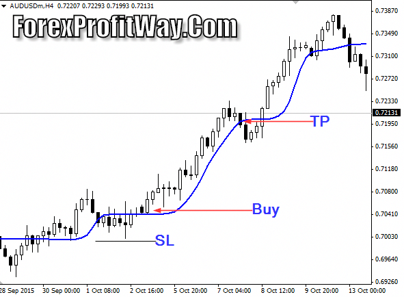 Forex currency index indicator download