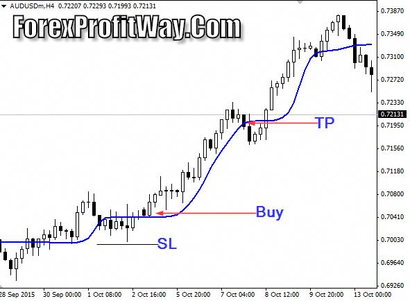 currency exchange Download ALF Forex Profit Indicator Mt4