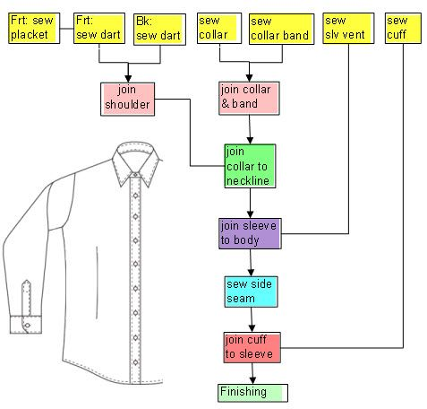 Flow Chart Of Sewing Order For A Simple Shirt FashionIncubator
