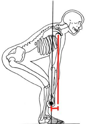 Deadlift Form How To Deadlift For Strength Workout Tips And