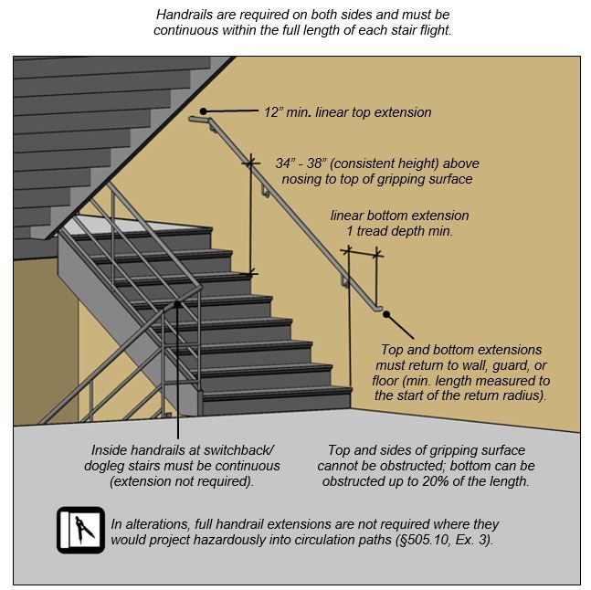 Pin By Christopher Gerdes On Building Code Regulations Egress Building Building Code