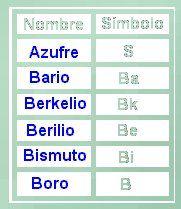 cmo usar la tabla peridica - Tabla Periodica De Los Elementos Como Usar