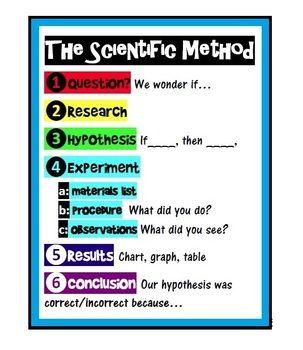 Scientific Method Poster Scientific Method Posters Scientific Method Teaching Scientific Method