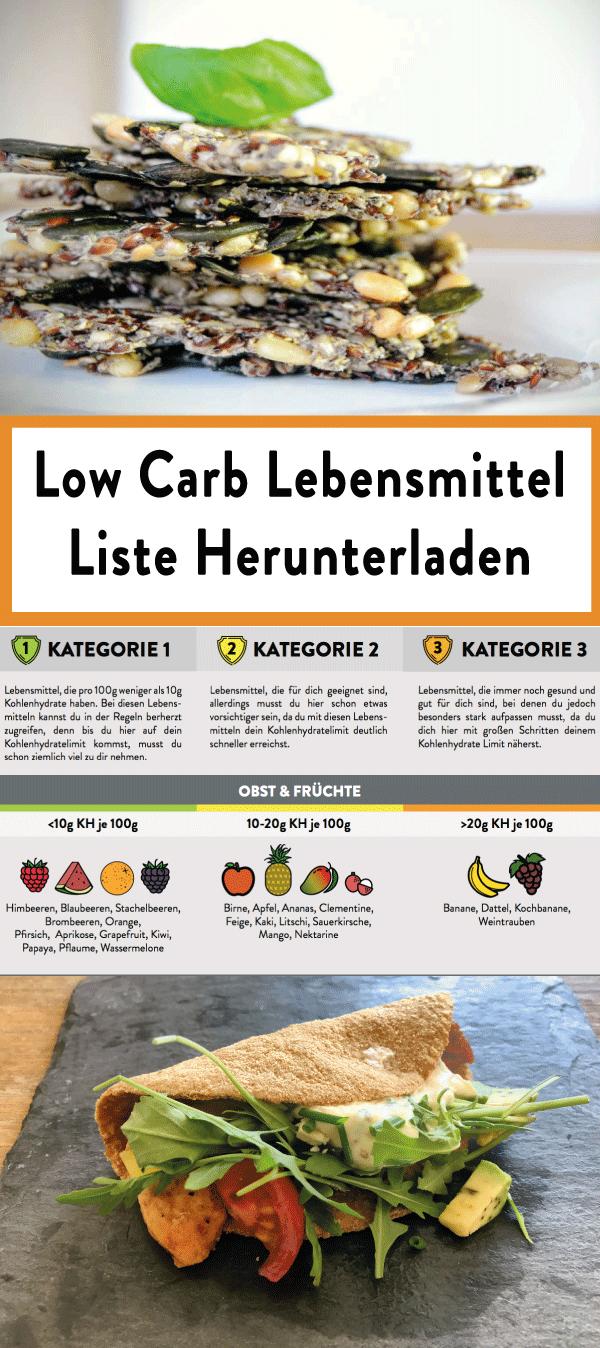 Low Carb Lebensmittel in 2020 | Low carb lebensmittel ...