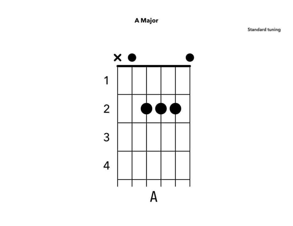 Beginner guitar playing