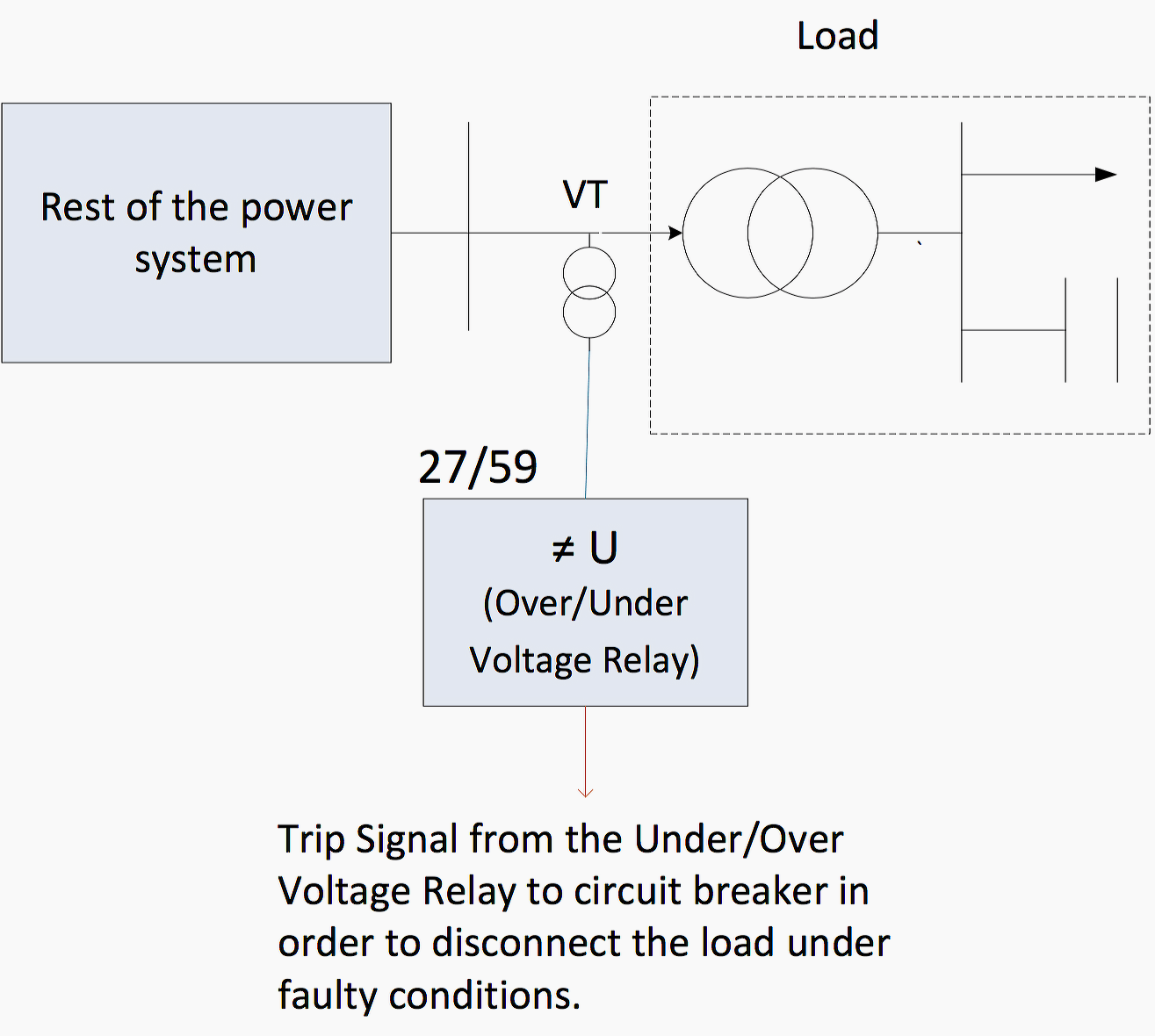 Implementation of an overunder voltage relay for load protection implementation of an overunder voltage relay for load protection swarovskicordoba Choice Image
