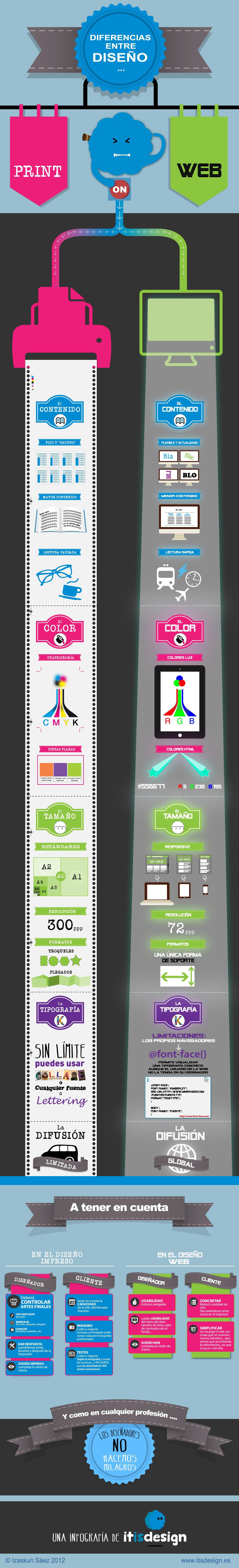 Diseño print vs Diseño web vía @Carlos Navarro García Pascual. Para tenerlo en cuenta.