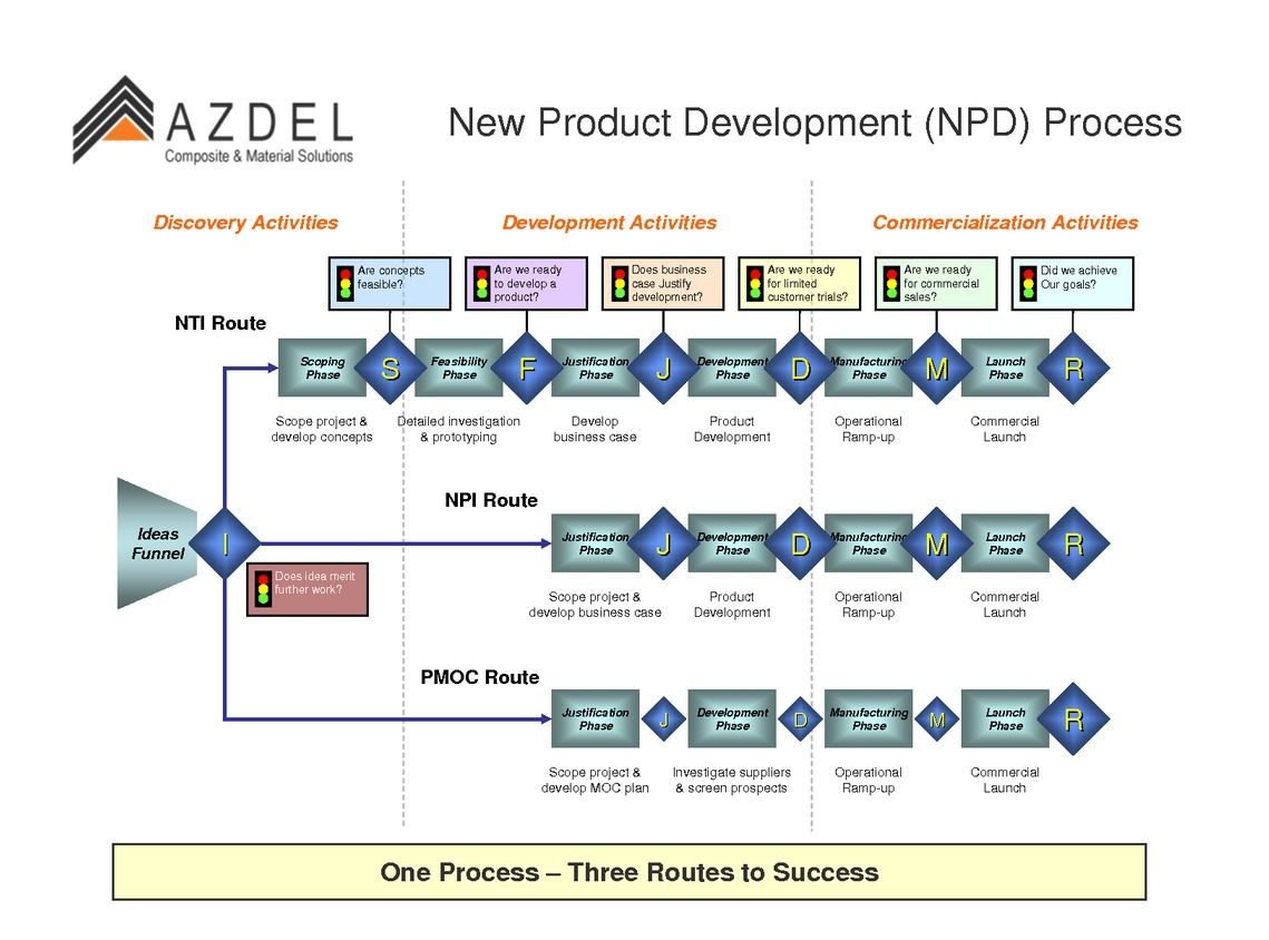New Product Development Plan flowchart New product