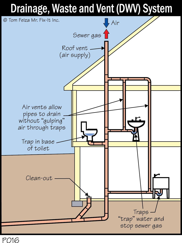 Bathroom plumbing vent diagram - Bathroom Plumbing System