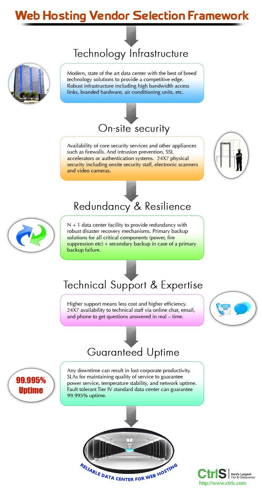 InfographicsWeb Hosting Vendor Selection Framework