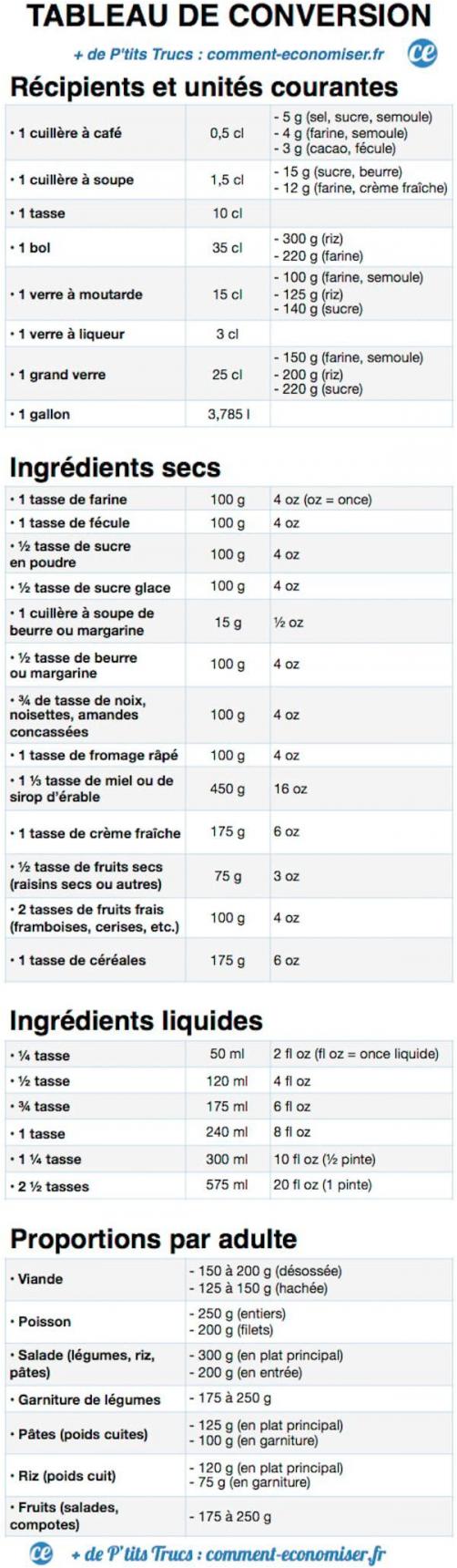 Ne Ratez Plus Vos Recettes Le Tableau De Conversion I Terrasse Jardin Conversion Ratez Recettes Tableau Trucs Et Umrechnungstabelle Tabelle Thermomix