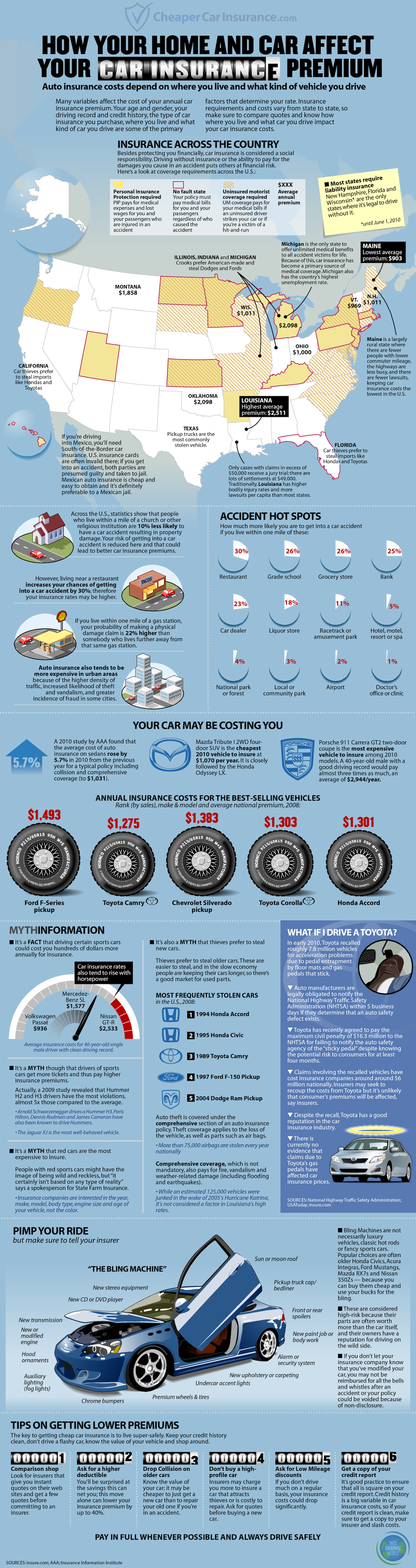 How your home & car affect your car insurance premium.