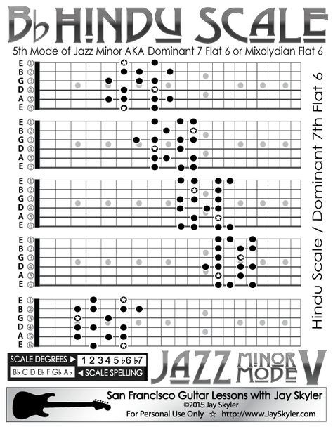 Jazz Minor Mode V: Hindu / Mixolydian b6 Scale Guitar Chart, 5 CAGED  Patterns | Minor scale guitar, Guitar fretboard, Music theory guitar