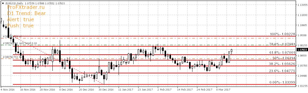 Прогноз forex валютных пар forex trading no margin