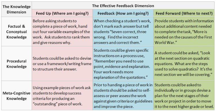 Feedback Table  Science Teaching    Formative Assessment