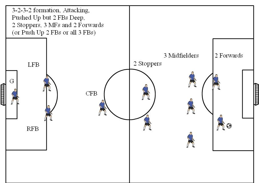 Soccer Position Diagrams for 11v11  Visit wwwSoccerHelp