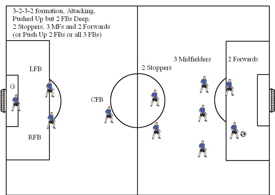 Soccer Positions Diagrams 11v11 Soccer Formations Soccer Positions Soccer Positivity