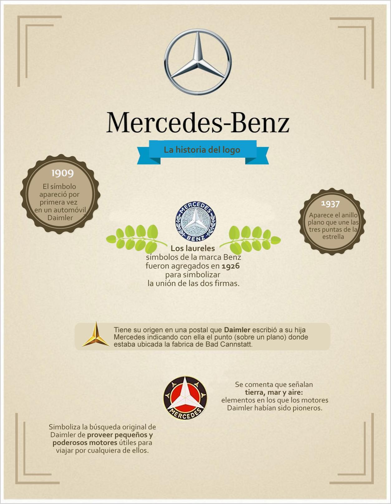 Historia y significado el logo de mercedesbenz logo grupo itra historia y significado el logo de mercedesbenz logo grupo itra mercedes benz voltagebd Image collections