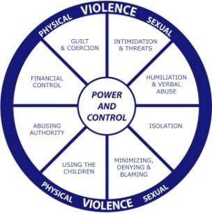 a look at the types of abusers of women Types of abuse  kathryn patricelli, ma  hate crimes are a type of abuse that involve verbal, physical, emotional, or sexual abuse toward an individual or a group .