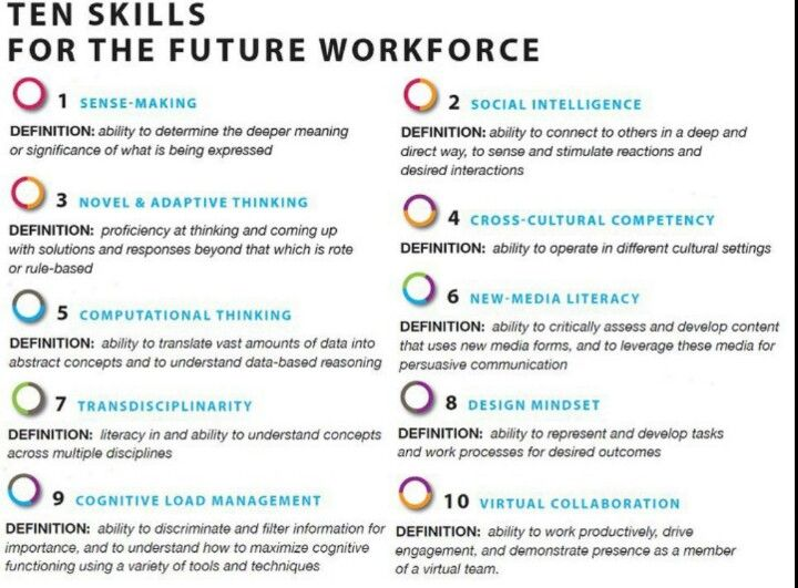 New ChallengeFuture competition inviting you to identify the - skills list