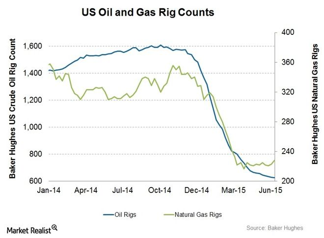 US Oil and Gas Rig Counts Charts, Graphs, Maps Crude oil, Oil