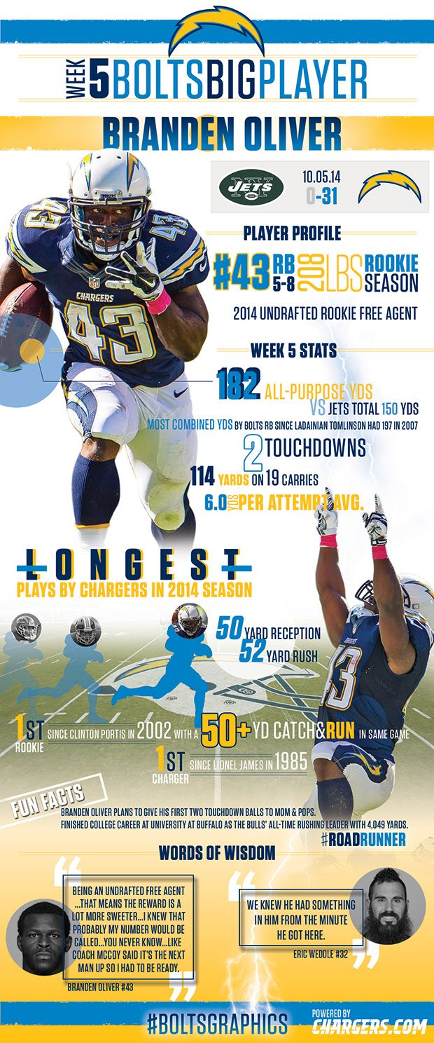 Boltsgraphic Branden Oliver San Diego Chargers Chargers Football Los Angeles Chargers