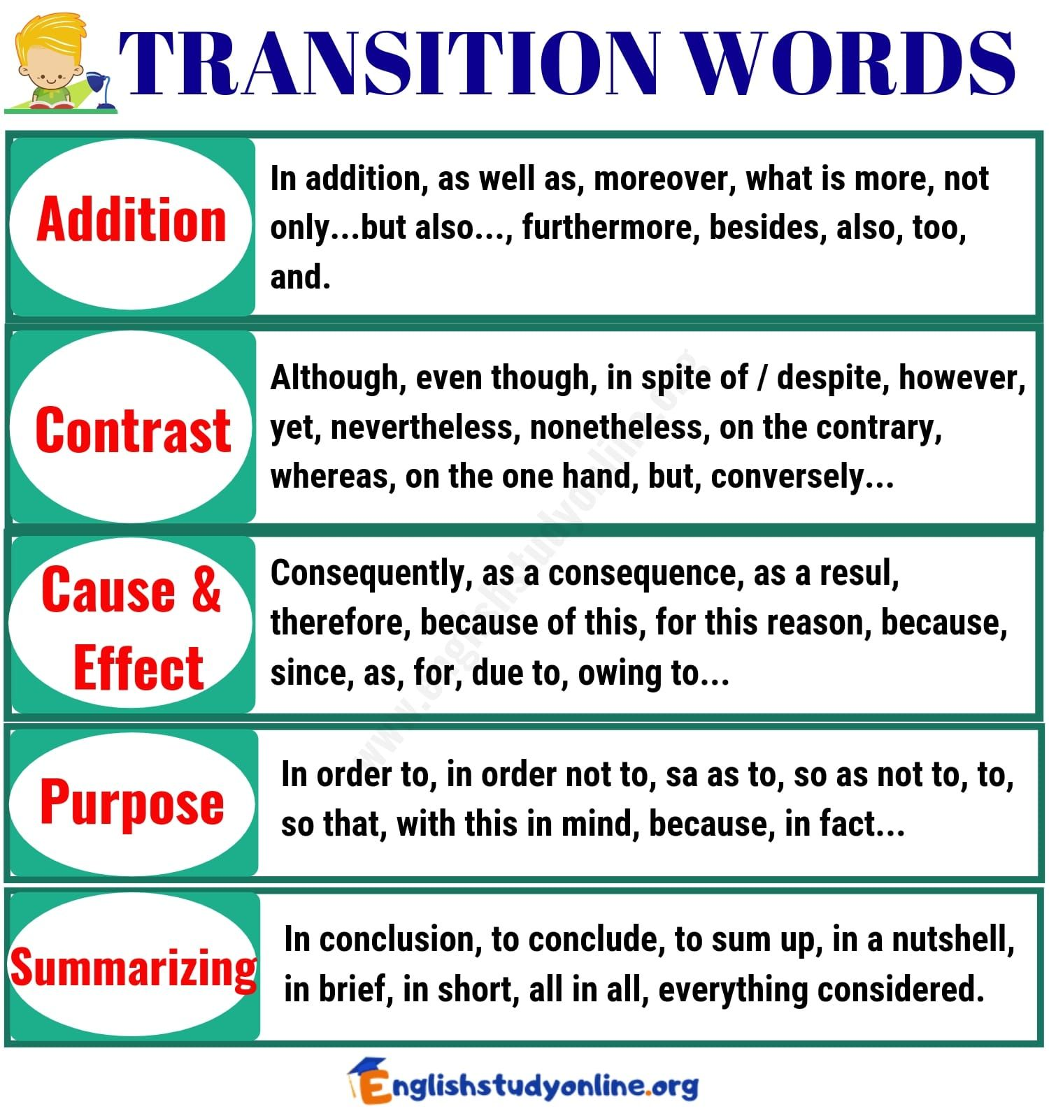 100 Important Transition Words And Phrases With Examples English Study Online Transition Words Transition Words And Phrases Words What other words mean addition