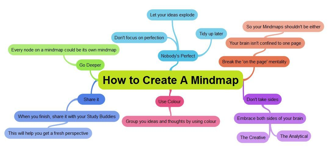 examtimes free mind map tool offers the most dynamic way of creating a mind map take a look at these 6 tips to help you create a mind map with examtime - Create Mind Map Free