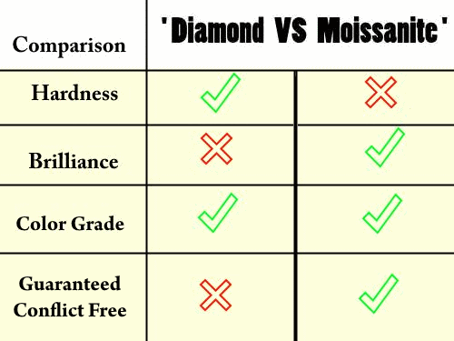 Truth About Moissanite Moissanite vs Diamond Ask Questions