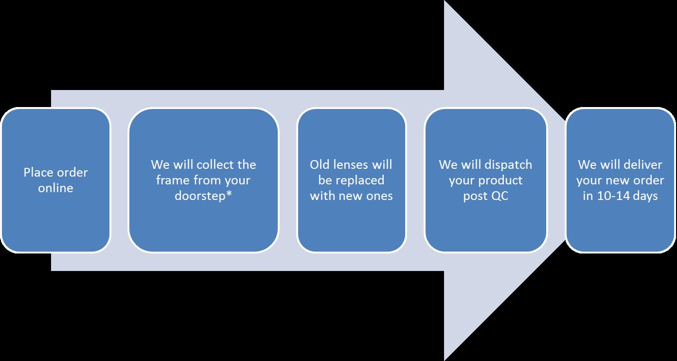 Lenskart | sssss | Software testing, Software, Tools