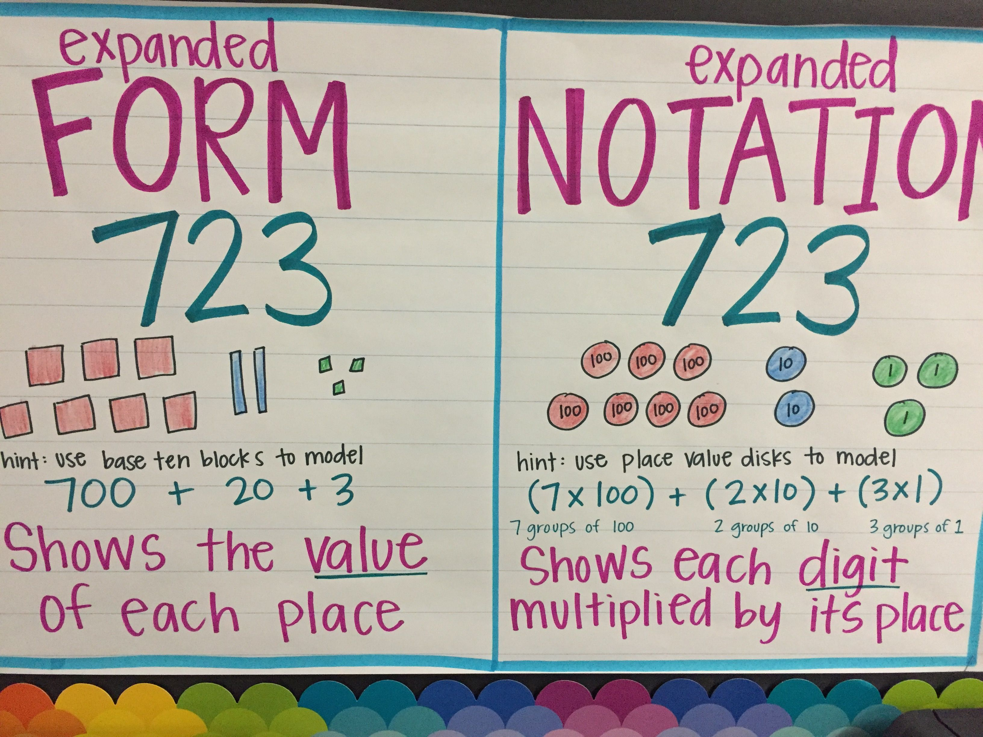 expanded form vs expanded notation anchor chart  Expanded form/Expanded notation | Expanded notation, Guided ...