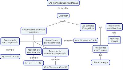 Reacciones Químicas Tipos De Reacciones Químicas Tipos De Reacciones Quimicas Reacciones Quimicas Ramas De La Quimica