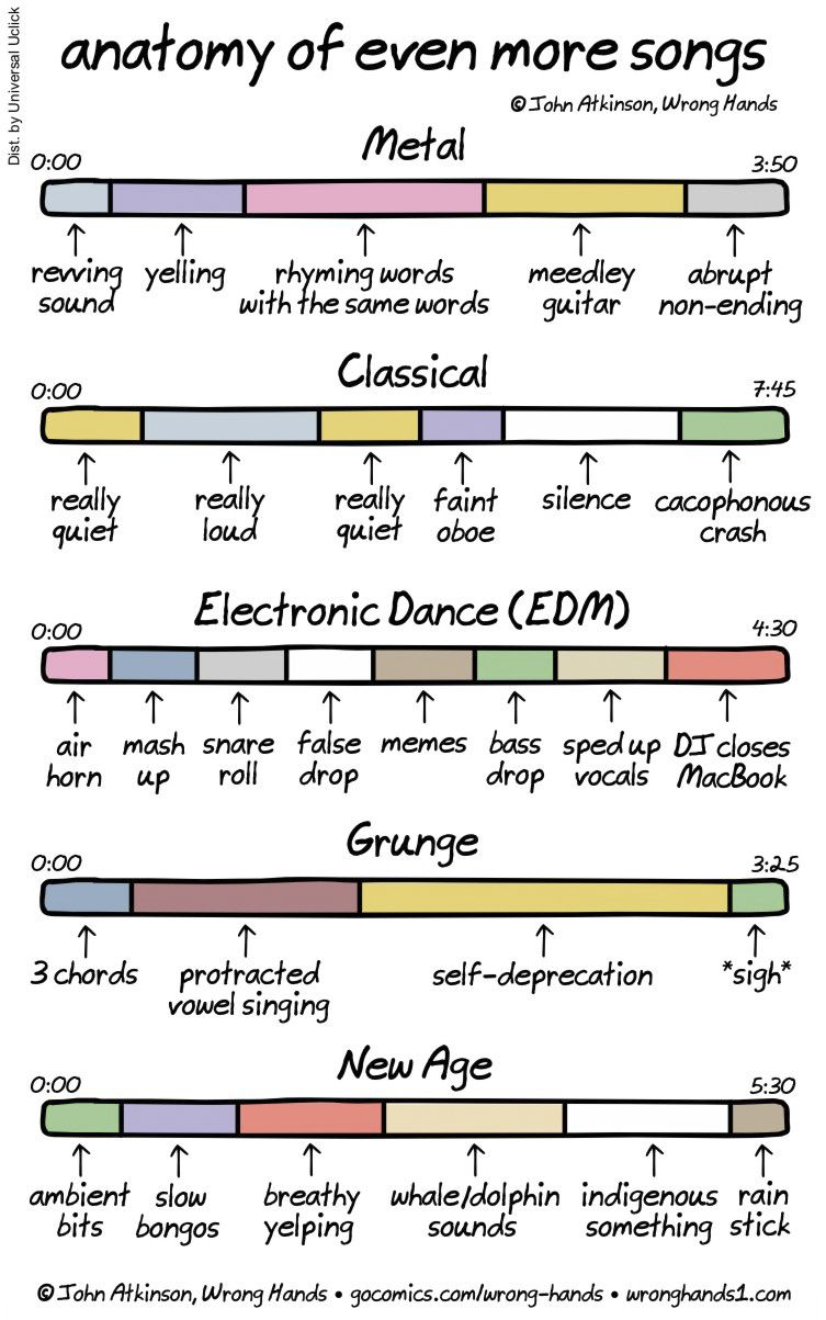 Anatomy of even more songs | PinterestMania! | Pinterest | Anatomy ...
