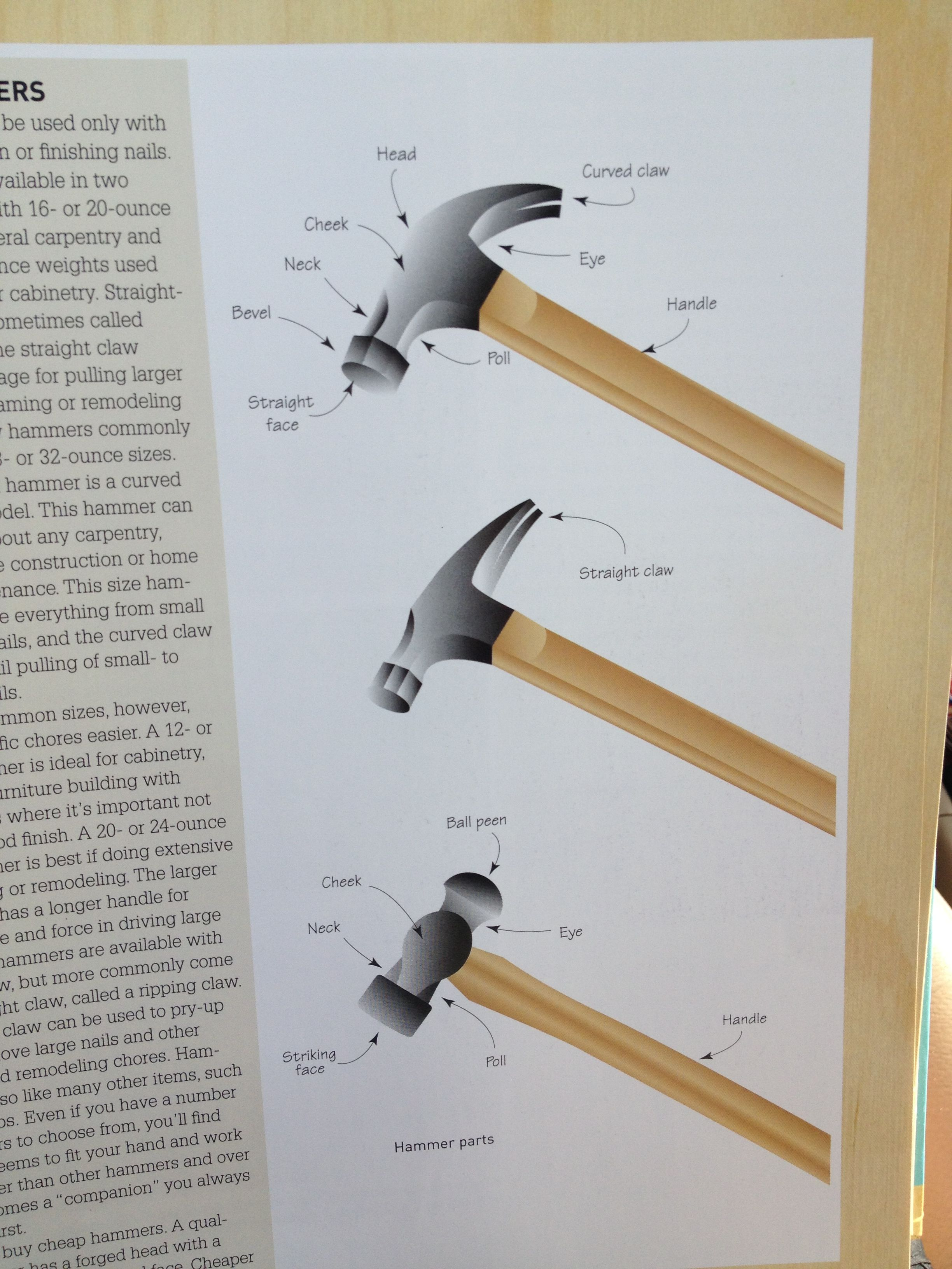 Types Of Hammers Curved Claw General Carpentry Straight Claw Provides More Leverage For Larger Nails And Used For Metal Working Hammers Woodworking Tips