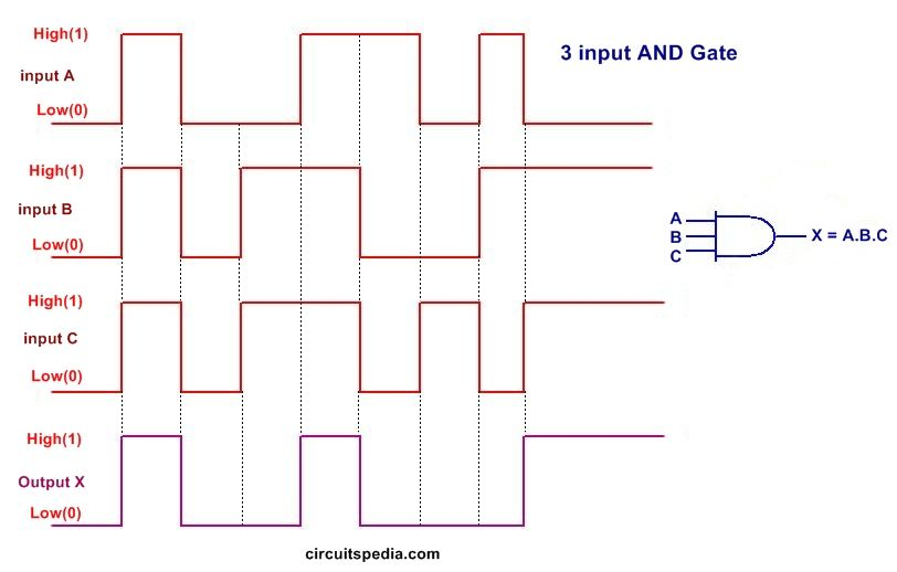 Logic Gates And Gate Or Gate Truth Table Universal Gates Nand Gate Logic Design Nand Gate Digital Circuit